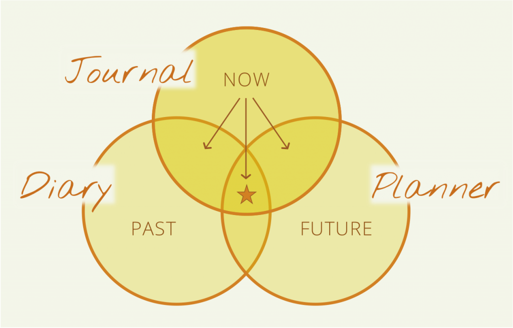 Venn diagram showing the difference between a diary (focused on the past), a planner (focused on the future), and a journal (begins in the now but integrates the past and future)